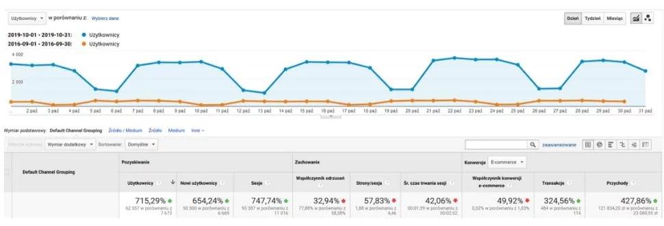 Artykuły Techniczne - pozycjonowanie e-commerce z branży narzędziowej
