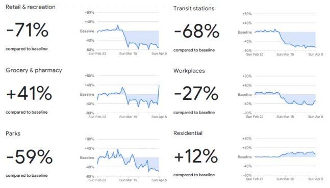 Mobilność użytkowników w czasach pandemii analiza