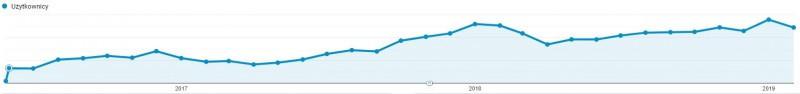 Aluramy - wykres wspólpracy