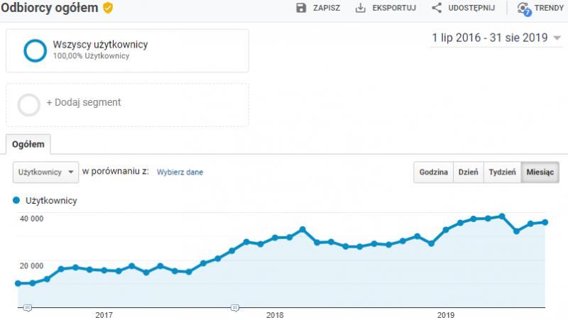 Wzrost liczby użytkowników online