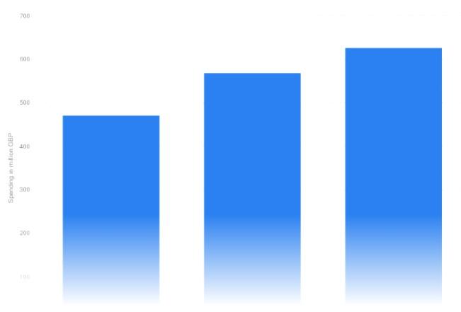 Budżet wydany na marketing afiliacyjny w Wielkiej Brytanii